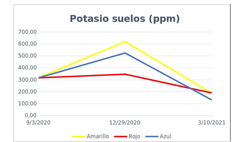 Potasio disponible en suelos a lo largo del ciclo del cultivo