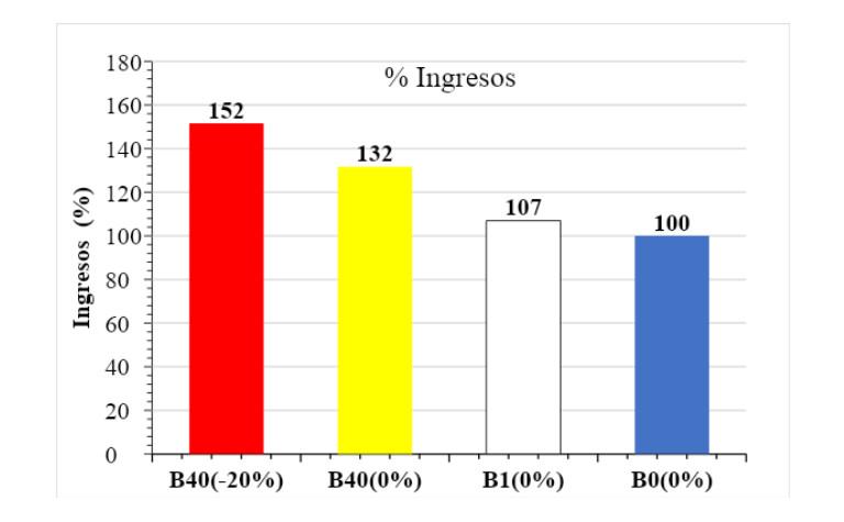 Ingresos por tratamiento expresados en porcentaje respecto al tratamiento T0
